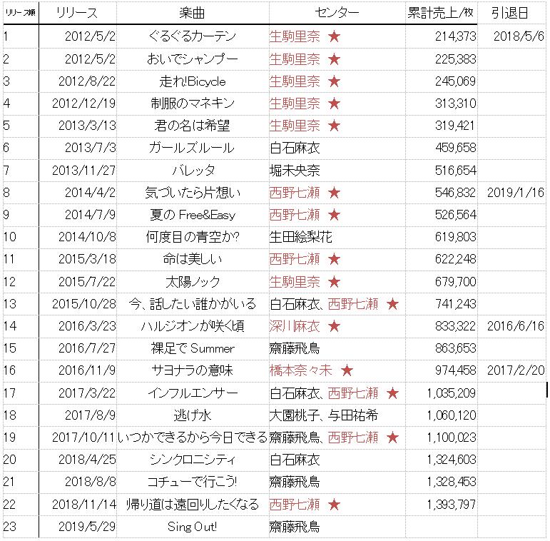 一覧 乃木坂 46 シングル